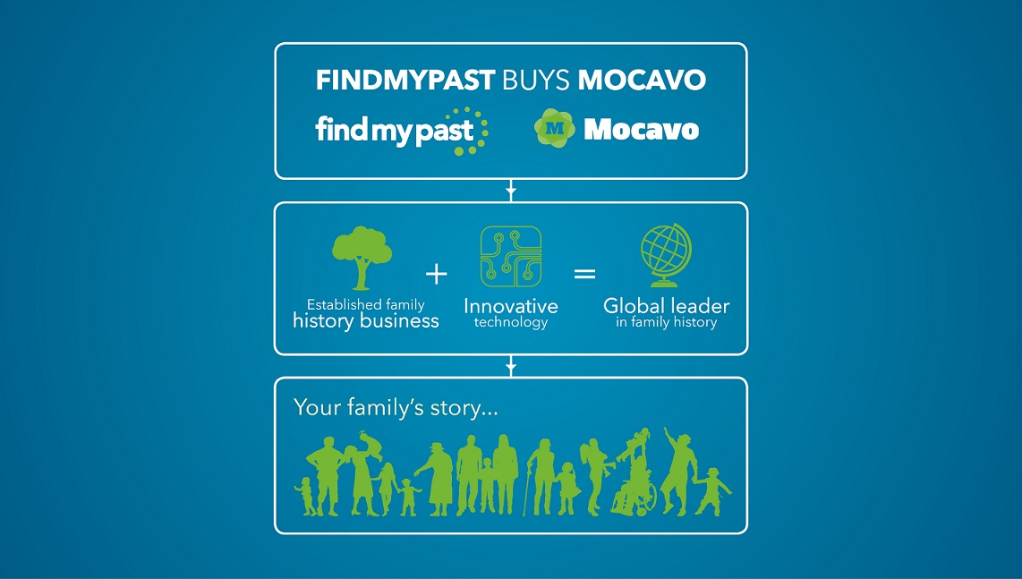 Find my past infographic BLOG (3)